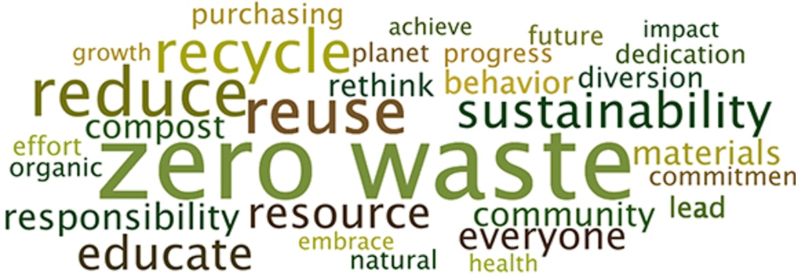 Word graph of sustainability key words