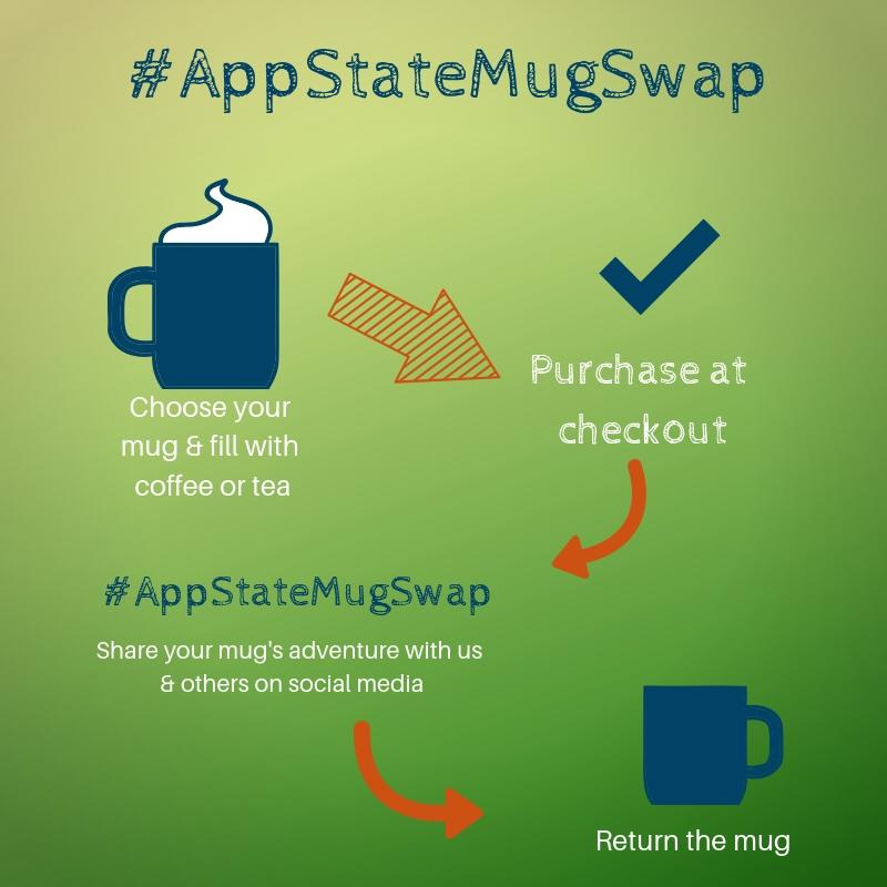 A diagram of how the App State mug swap program works
